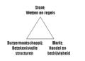 Democratische driehoek.PNG