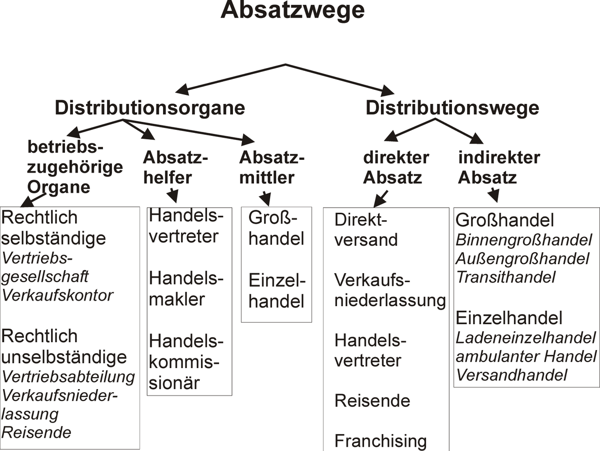 grohandel wikipedia - Konsumguter Beispiele