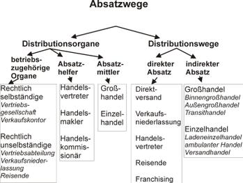 Großhandel Wikipedia