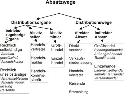Einzelhandel Wikipedia
