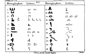 The Divine Legation of Moses - Illustration from the 1765 edition of The Divine Legation, showing the theory of the Comte de Caylus on Egyptian hieroglyphics.