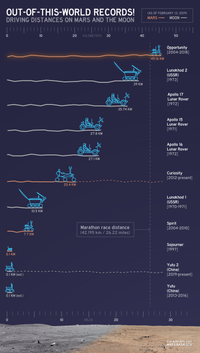 Driving Distances on Mars and the Moon