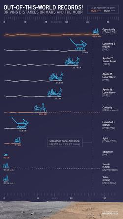Mars Exploration Rover - Wikipedia