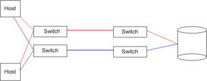 Switched fabric - A storage area network built with two separate switched fabrics (red and blue) to increase reliability.