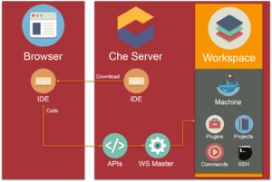 Eclipse Che - The workflow Eclipse Che has when opening the IDE and making changes in a workspace or project.