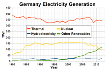 Nuclear power in Germany - Wikipedia