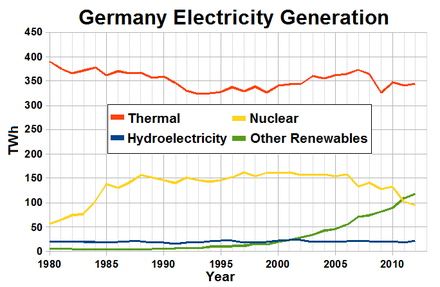 Electricity production in Germany from 1980 to 2012 Electricity production in Germany.PNG