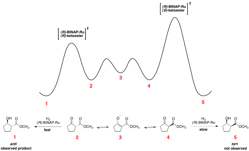 Energy Diagram for the Noyori Asymmetric Hydrogenation.png