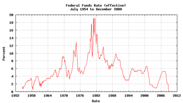 Interest rate crisis of 1980