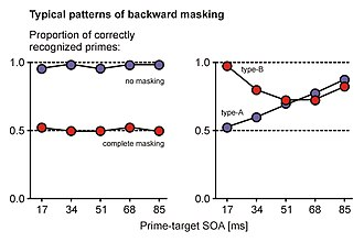 Response priming - Fig. 3: Typical patterns of backward masking (fictitious data). When a participant tries to identify the prime, response accuracy depends on the degree of masking. Without masking, the prime is identified with nearly perfect accuracy (purple), while accuracy drops to chance level (50 %) when masking is complete (left panel). Depending on the type of mask, other time-courses of masking are possible (right panel). In type-A masking, the degree of masking is highest when prime and target follow each other at short SOAs, and decreases with SOA (purple). In type-B masking, the degree of masking is stronger at intermediate SOAs than at shorter or longer SOAs (red). Type-B time-courses can be obtained in metacontrast masking under specific stimulus conditions.