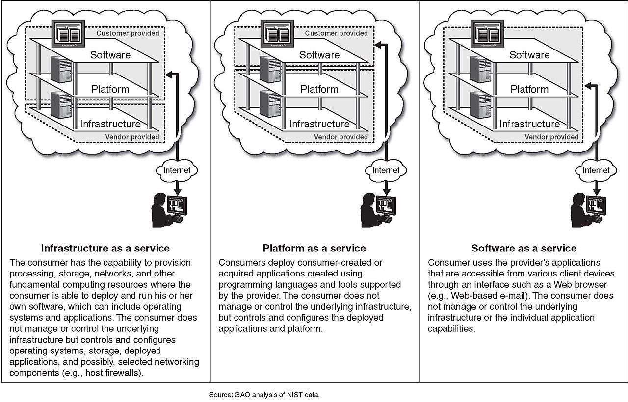 Filefigure 1 Cloud Computing Service Models 6302962415 Draw A Diagram To Explain Major Components Of Web Browser Computer