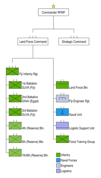 Republic of Fiji Military Forces - Structure of the military of Fiji