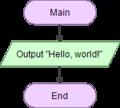 Flowgorithm Hello World.png