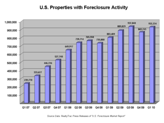 Great Recession in the United States - Number of U.S. household properties subject to foreclosure actions by quarter