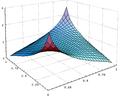 Gaussian Copula PDF.png