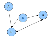 An example of a graphical model.