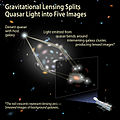 Gravitational Lensing Splits Quasar Light into Five Images.jpg