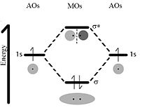 molecular orbital diagram