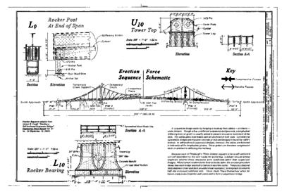Haer PBG erection force Diagram s