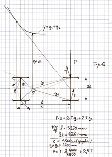 Heumanns method for 2axle bogie.png