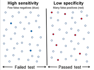 Sensitivity and specificity - Image: High Sensitivity Low Specificity 1401x 1050