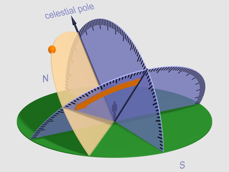 Hour angle - The hour angle is indicated by an orange arrow on the celestial equator plane. The arrow ends at the hour circle of an orange dot indicating the apparent place of an astronomical object on the celestial sphere.