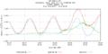 Hurricane Irene Tide Data 8452660 (Newport, RI).png