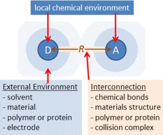 Adiabatic electron transfer