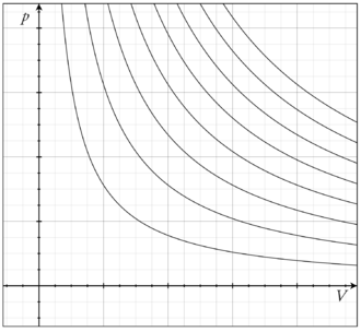 Isothermal process - Figure 1. Several isotherms of an ideal gas on a p-V diagram