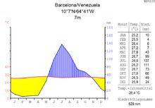 Klimadiagramm von Barcelona