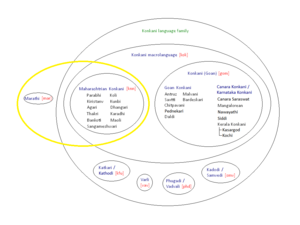 Maharashtrian Konkani - Venn diagram of the ISO designations of the Konkani languages