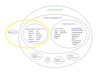 Maharashtrian Konkani - Venn diagram of the ISO designations of the Konkani languages