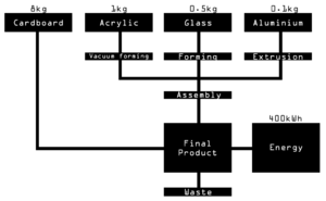 Life-cycle assessment - This is an example of a Life-cycle inventory (LCI) diagram