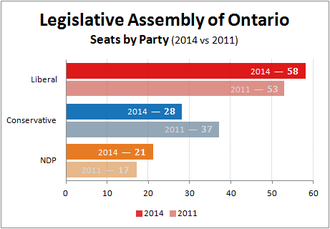Ontario general election, 2014 - Number of seats held by party in the Legislative Assembly of Ontario (2014).