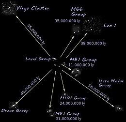 Resultado de imagen de El super cúmulo de Virgo