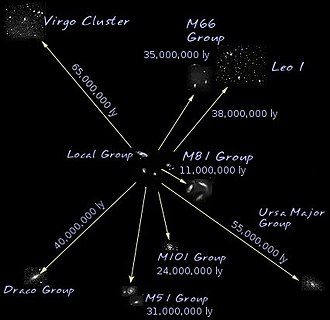Virgo Supercluster - Distances from the Local Group for selected groups and clusters within the Local Supercluster
