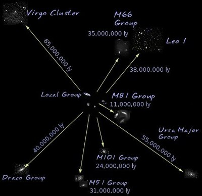 Virgo Supercluster - Wikipedia