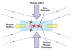 Magnetic reconnection process in the earth's magnetosphere Science 2 lg.png
