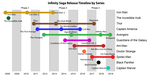 Marvel Cinematic Universe Infinity Saga Release Timeline by Series.png