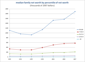 Wealth in the United States - Image: Median Net Worth 2007