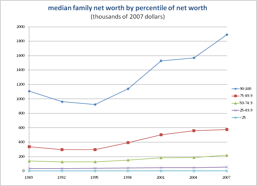 MedianNetWorth2007