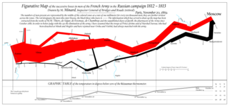 Charles Joseph Minard - Modern redrawing of Charles Joseph Minard's figurative map of the 1812 French invasion of Russia, including a table of temperatures translated from degrees Réaumur to degrees Fahrenheit and Celsius.