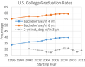 NCES USA College Graduation Rates 1996-2012.png