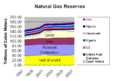 Natural gas reserves.png