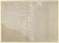 Newspaper article accompanying print in The Sun, Awful Conflagration of the Steam Boat Lexington in Long Island Sound on Monday Eve, January 13th, 1840, by which melancholy occurrence, over 100 Persons Perished MET DP853634.jpg