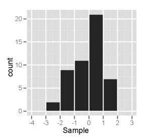 Normal probability plot - Image: Normhist