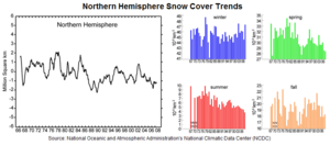 Climate change in the United States - This graph shows the decrease in snow cover in the northern hemisphere associated with climate changes from 1966 to 2008.