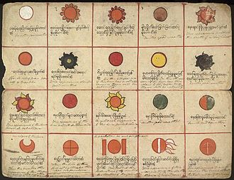 Omen - Manuscript of the mid-nineteenth century, possibly of Sgaw Karen origin, shows various appearances in the sun, the moon, clouds, etc., and indicates the primarily bad omens these appearances foretell. Explanations in English were added to this manuscript by a nineteenth-century American missionary