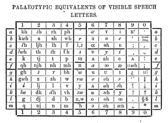 Palaeotype alphabet - Letters of the palaeotype alphabet, organized per the chart for Visible Speech, as published in 1869.