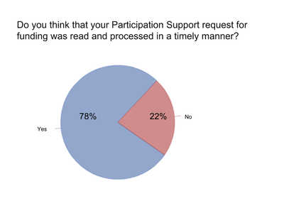 from 2013 Participation Support Program survey